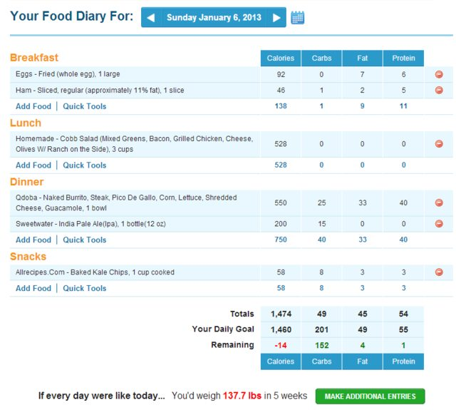 My Fitness Pal's Food Diary